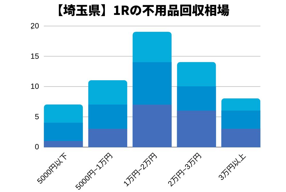 埼玉県の不用品回収の平均相場