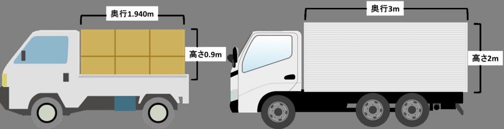 軽トラックとアルミバンの搭載量